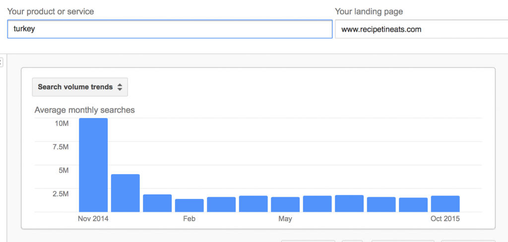 Turkey Keyword Search Trend