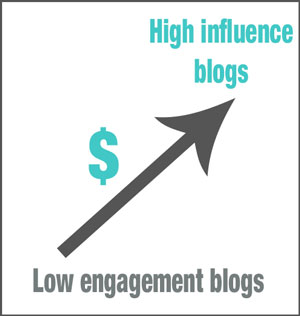 High-Influence-Blogs-Earnings