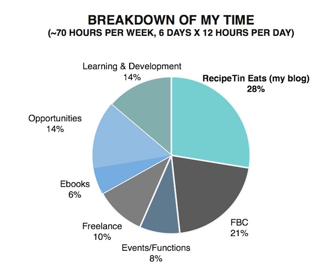 What I Do - Breakdown of Time