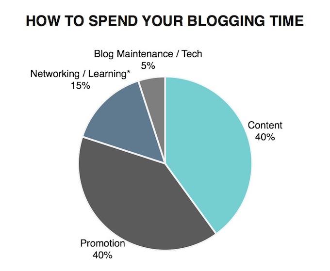 Blog Time Management2