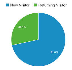 RecipeTin Eats New vs Existing Visitors Oct 2015